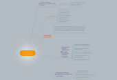 Mind map: Recorriendo mis tipos de Derechos