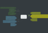 Mind map: CORRUPT GOVERNMENT