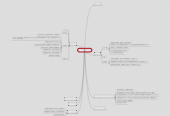 Mind map: 整合SDK1.5.0