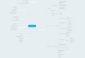 Mind map: Video Marketing