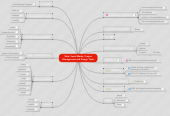Mind map: Web, Social Media, Project Management and Design Tools