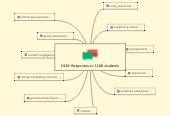 Mind map: DCM: Responses to 1100 students