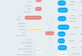 Mind map: Peça Festa