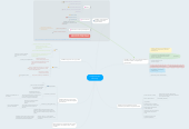 Mind map: Tekijänoikeudet/ tietosuoja.