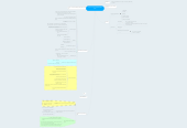 Mind map: Comercial Fase SONDAGEM (PSS)