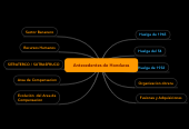 Mind map: Antecedentes de Honduras