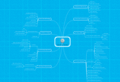 Mind map: Coaching Content