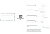 Mind map: Strategy One: Preparing for the Non-fiction Selection on Rosa Parks