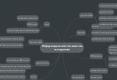 Mind map: Информационные технологиив искусстве
