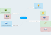 Mind map: Diagramación