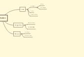 Mind map: PAÍSES