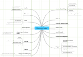 Mind map: Why use social media?