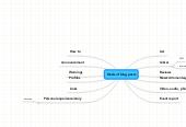 Mind map: Kinds of blog posts