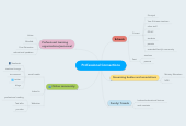 Mind map: Professional Connections