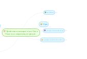 Mind map: Проблемы взаимодействия Олега Пащенко с окружающей средой.