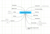 Mind map: Security and privacy issues