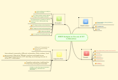 Mind map: SWOT Analysis on the use of ICT in Education