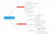 Mind map: Estudiante virtual