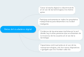 Mind map: Retos del ciudadano digital
