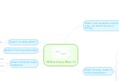 Mind map: H800 summary Block 1.2