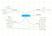 Mind map: ALA Conferences