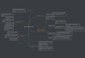 Mind map: Diseño de Interacción IxD