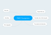 Mind map: PMEC fluxograma