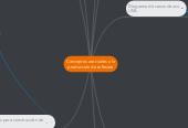 Mind map: Conceptos asociados a la producción de software