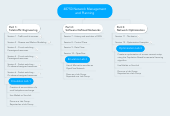 Mind map: 48750 Network Management and Planning