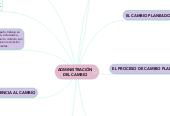 Mind map: ADMINISTRACIÓN DEL CAMBIO
