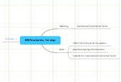 Mind map: BW/Incoterms, 1st step