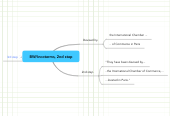 Mind map: BW/Incoterms, 2nd step