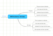 Mind map: BW/Incoterms, 3rd step
