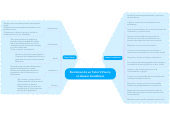Mind map: Funciones de un Tutor Virtual y