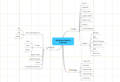 Mind map: Hardware devices overview