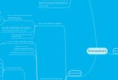 Mind map: Startup enxuta