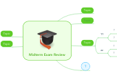 Mind map: Midterm Exam Review