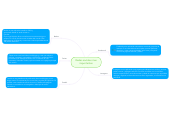 Mind map: Redes sociales mas importantes
