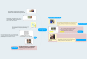 Mind map: MY BUSINESS MAP 2a