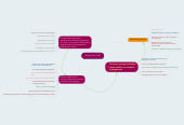 Mind map: School For One