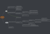 Mind map: The Divisions of Act and Potency