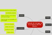 Mind map: Rediseño de la imagen de los productos Café Don Moncho