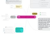 Mind map: Teoría cuantitiva del dinero