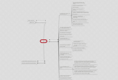 Mind map: IPSec