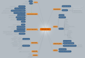 Mind map: GESTIÓN DE STOCKS