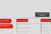 Mind map: LA EVOLUCIÓN DE LA PUBLICIDAD