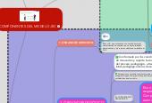 Mind map: COMPONENTES DEL MODELO JEC