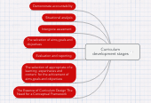 Mind map: Curriculum development stages