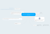 Mind map: Design Specs of App Making Process for $1997 offer would be selling 2000 of them over a 2 month period