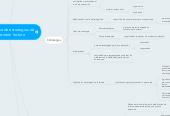Mind map: La enseñanza de estrategias de comprensión lectora